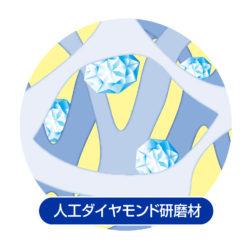 人工ダイヤモンド研磨材図